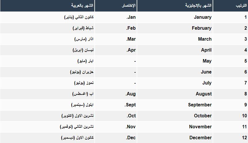 بالترتيب أسماء أشهر السنة باللغة الإنجليزية والعربية